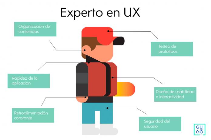 experiencia de usuario.