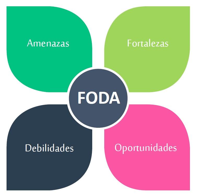 Diferencia entre la matriz CAME y la FODA